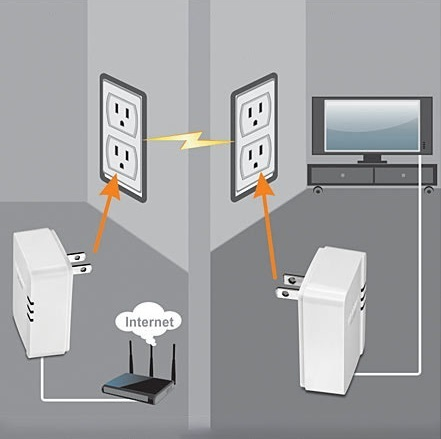 how-does-powerline-adapter-work